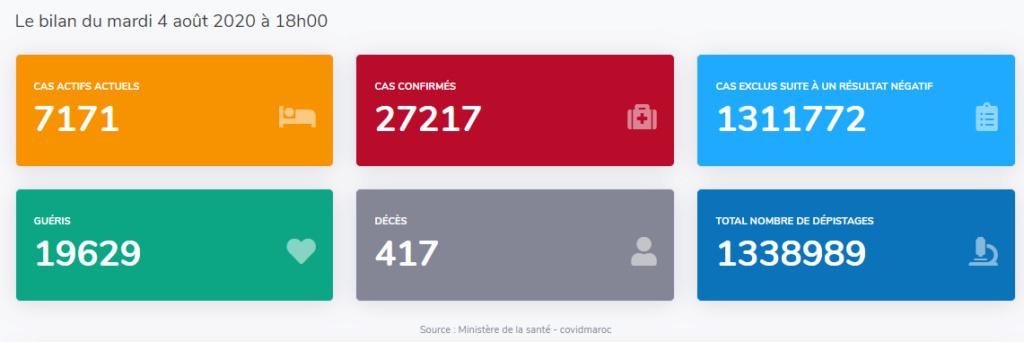 Maroc - Bilan coronavirus au 04 août... Sans_634