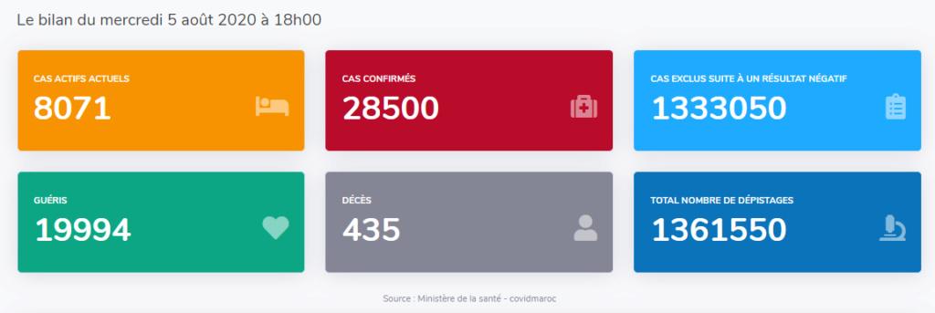 Maroc - Bilan coronavirus au 05 août... Sans_639