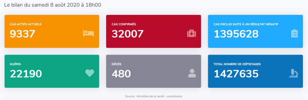 Maroc - Bilan coronavirus au 08 août... Sans_647