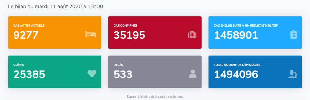 Maroc - Bilan coronavirus au 11 août... Sans_652