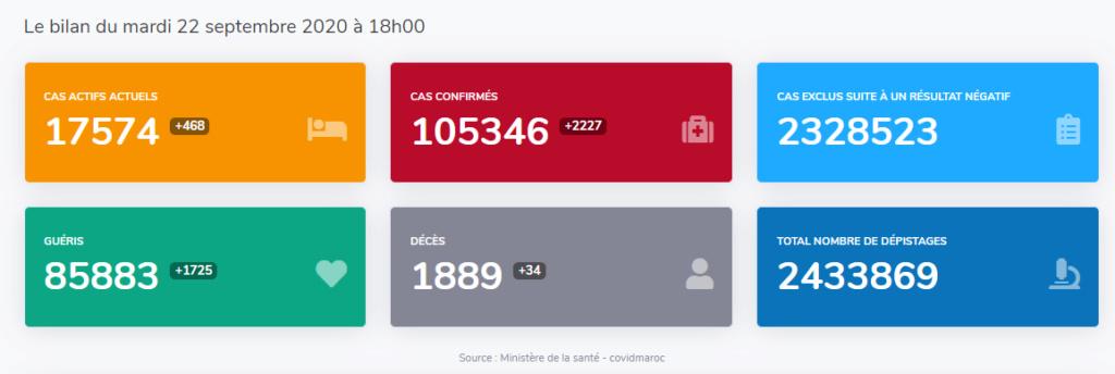 Maroc - Bilan de la pandémie au 22 septembre... Sans_728