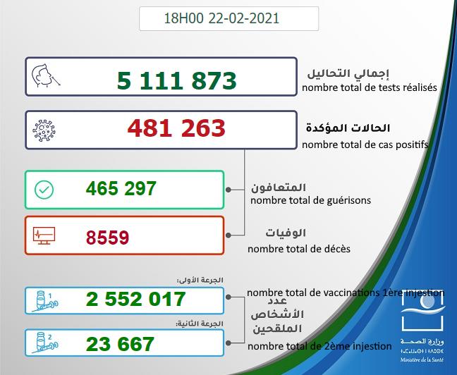 Maroc - Bilan de la pandémie au 22 février Sans_945
