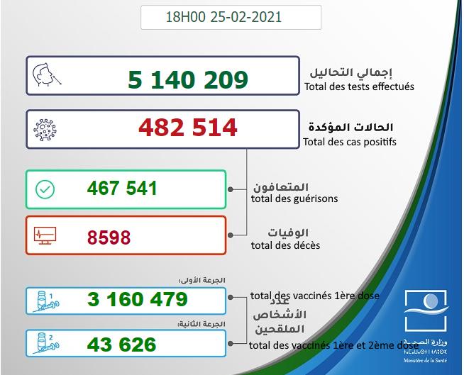 Maroc - Bilan de la pandémie au 25 février Sans_953