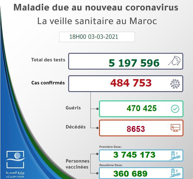 Maroc - Bilan de la pandémie au 03 mars Sans_966