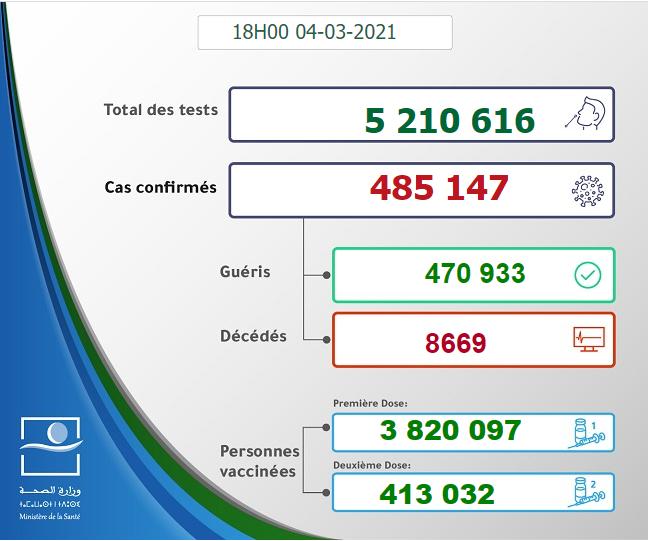Maroc - Bilan de la pandémie au 04 mars Sans_967