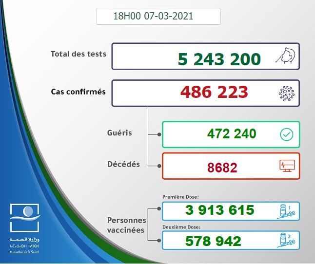 Maroc - Bilan de la pandémie au 07 mars Sans_970