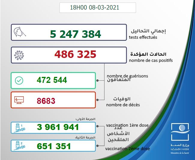 Maroc - Bilan de la pandémie au 08 mars Sans_971