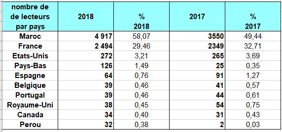 « Le Nouveau Jdidi » : rétroviseur sur l'année 2018 Stat_211