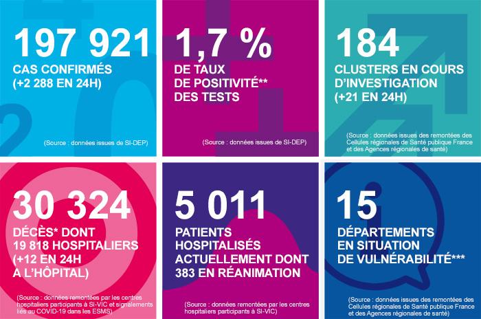 France - Bilan coronavirus au 07 août.... Vignet27