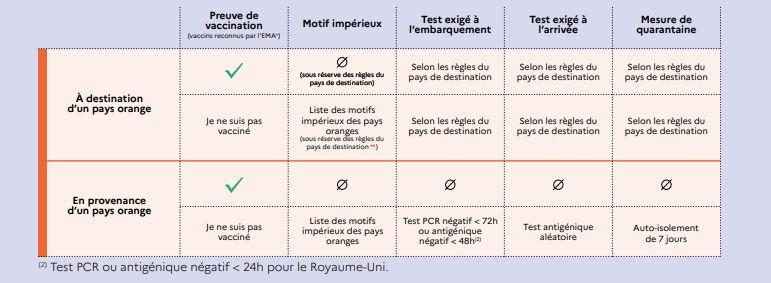 Maroc/France   Covid : le Maroc à nouveau en zone orange  Conséquences Zone-o10