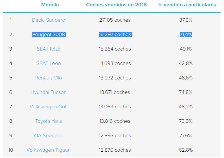 """¿Qué coches han sido los más comprados por los españoles de """"a pie"""" en 2018? Bcncnc10"""