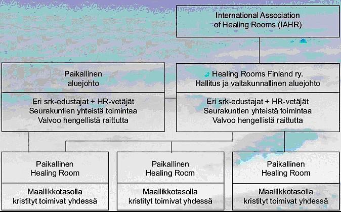 Healing Rooms osana uuskarismaattista liikehdintää  Kaavio10