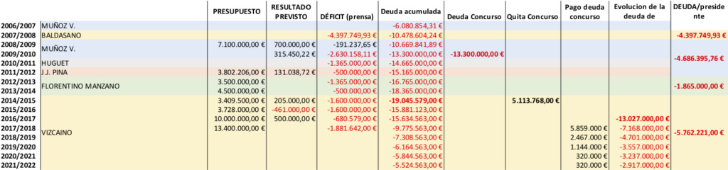 Esbozo de la situación económica del club Cuenta10