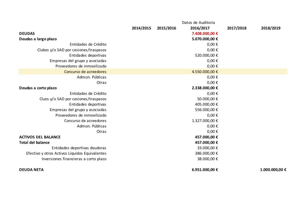 Esbozo de la situación económica del club Deuda_10