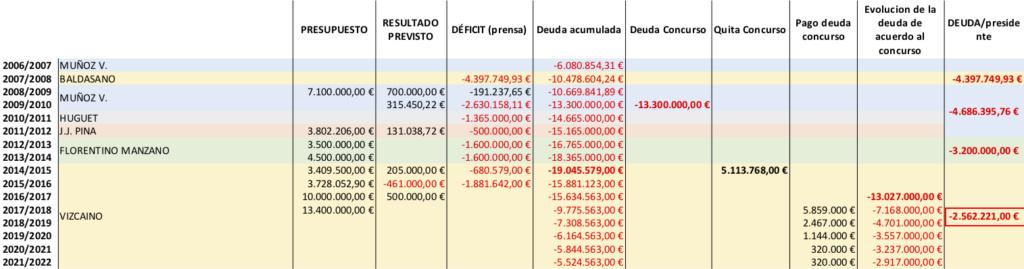 ¿Qué Cádiz liquida parte de la deuda? Evoluc11