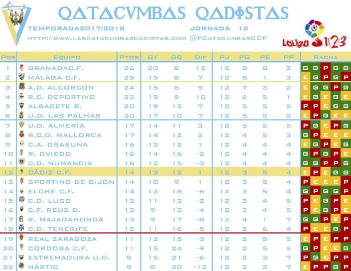 [J13] Cádiz C.F. - C.F. Reus D. - Sábado 10/11/2018 16:00 h. J1211