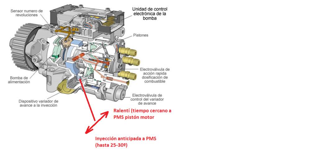 Funcionamiento de la Inyeccion Diesel - Todo sobre la bomba inyeccion VP44 -2.0 dti - Página 2 Sin_tz11