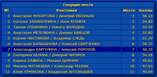 Российские соревнования сезона 2019-2020 (общая)  Aaa_a_10