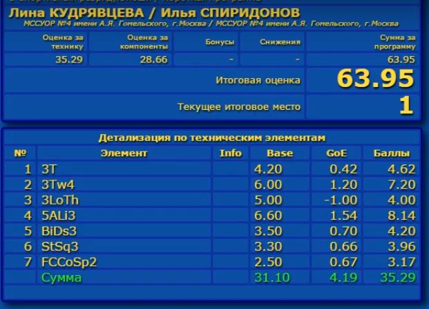 Российские соревнования сезона 2019-2020 (общая)  Aaa_a_11