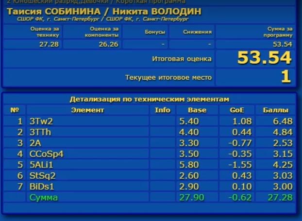 Российские соревнования сезона 2019-2020 (общая)  Aaa_a_13