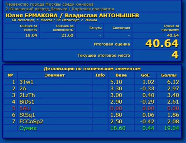 Российские соревнования сезона 2019-2020 (общая)  Aaa_a_15
