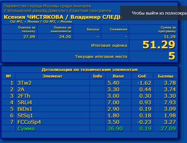 Российские соревнования сезона 2019-2020 (общая)  Aaa_a_17