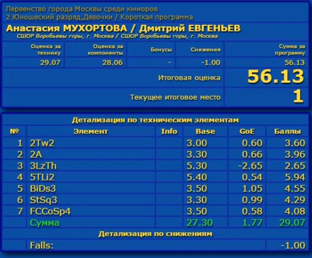 Российские соревнования сезона 2019-2020 (общая)  Aaa_a_18