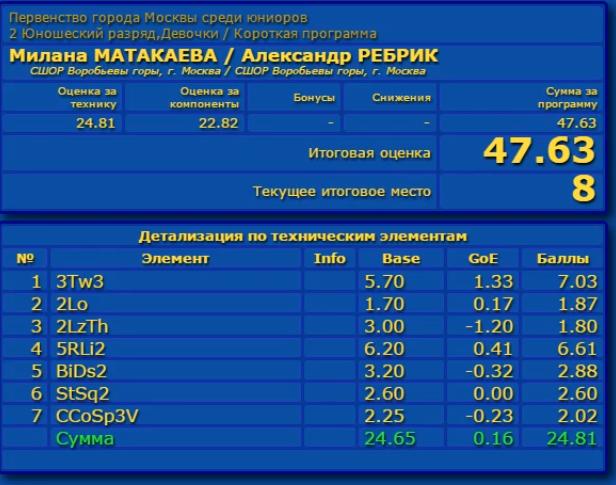 Российские соревнования сезона 2019-2020 (общая)  Aaa_a_20