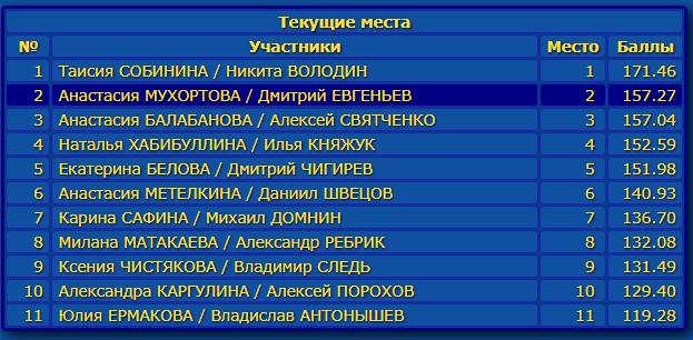 Российские соревнования сезона 2019-2020 (общая)  Eao_aa10