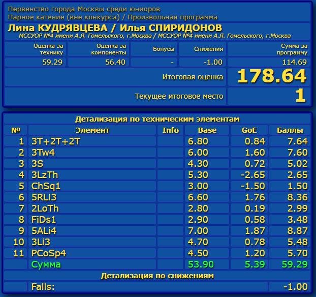 Российские соревнования сезона 2019-2020 (общая)  Eao_aa11