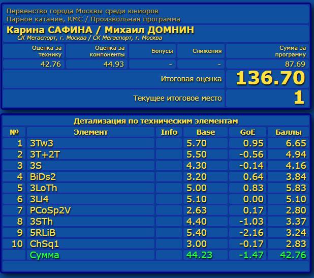 Российские соревнования сезона 2019-2020 (общая)  Eao_aa14
