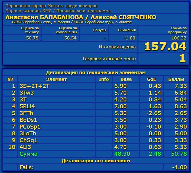 Российские соревнования сезона 2019-2020 (общая)  Eao_aa18