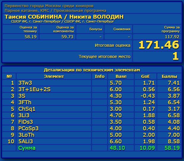 Российские соревнования сезона 2019-2020 (общая)  Eao_aa20