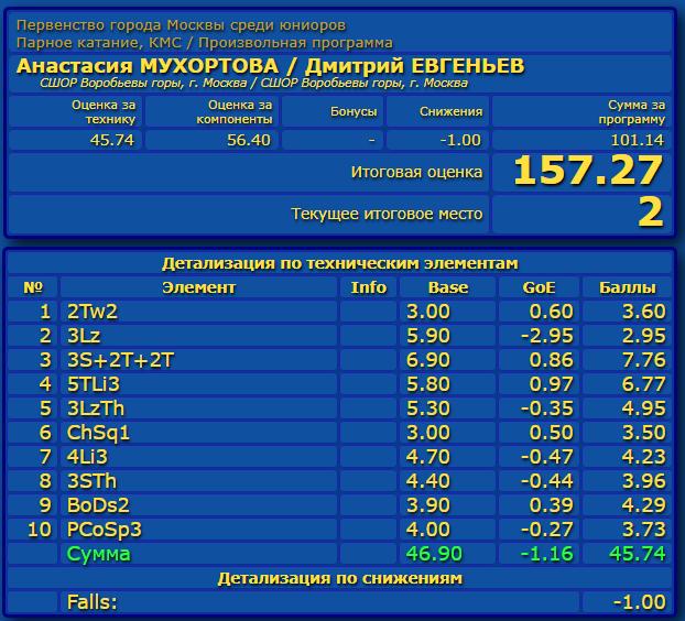 Российские соревнования сезона 2019-2020 (общая)  Eao_aa22