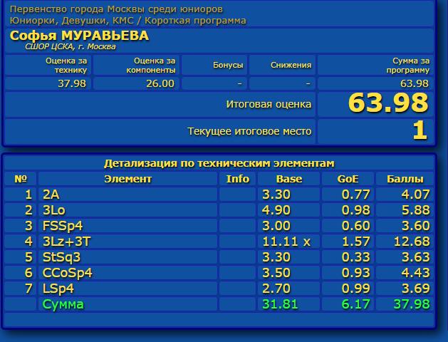 Российские соревнования сезона 2019-2020 (общая)  - Страница 2 Eao_aa25