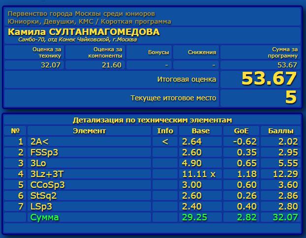 Российские соревнования сезона 2019-2020 (общая)  - Страница 2 Eao_aa27