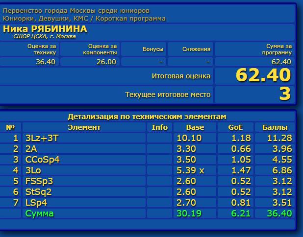 Российские соревнования сезона 2019-2020 (общая)  - Страница 2 Eao_aa28