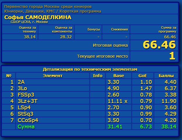 Российские соревнования сезона 2019-2020 (общая)  - Страница 2 Eao_aa29