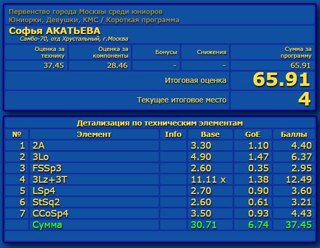 Российские соревнования сезона 2019-2020 (общая)  - Страница 2 Eao_aa32