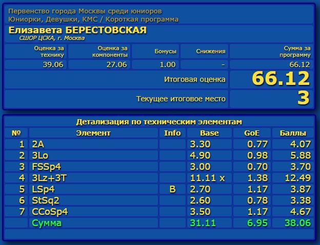 Российские соревнования сезона 2019-2020 (общая)  - Страница 2 Eao_aa33