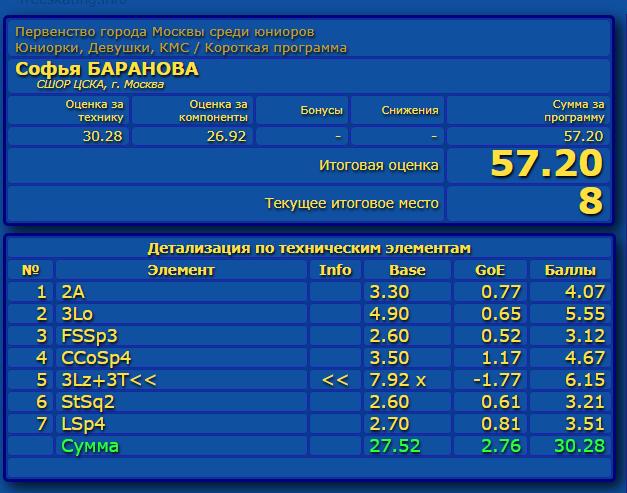 Российские соревнования сезона 2019-2020 (общая)  - Страница 2 Eao_aa34