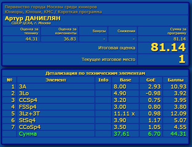 Российские соревнования сезона 2019-2020 (общая)  - Страница 2 Eao_aa37
