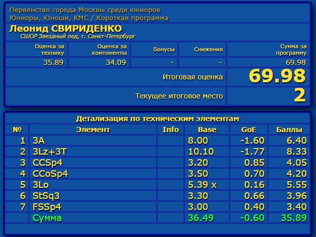 Российские соревнования сезона 2019-2020 (общая)  - Страница 2 Eao_aa38