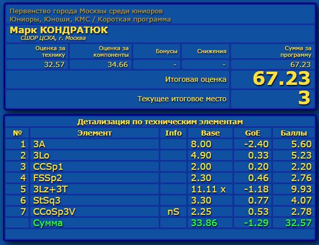 Российские соревнования сезона 2019-2020 (общая)  - Страница 2 Eao_aa39