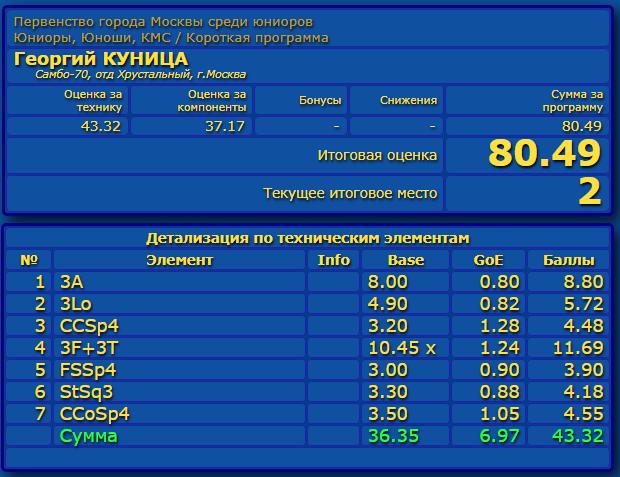 Российские соревнования сезона 2019-2020 (общая)  - Страница 2 Eao_aa40