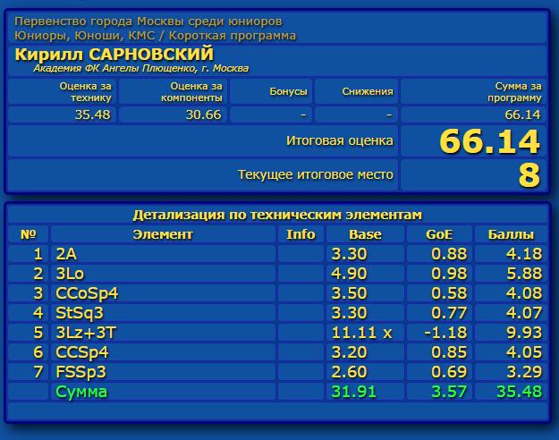 Российские соревнования сезона 2019-2020 (общая)  - Страница 2 Eao_aa44