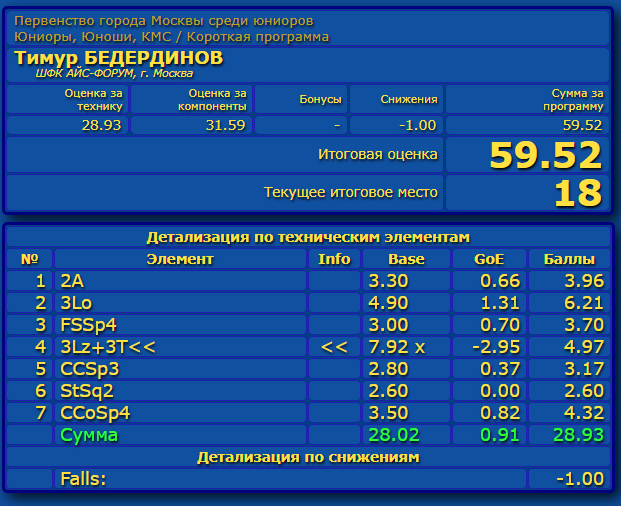 Российские соревнования сезона 2019-2020 (общая)  - Страница 2 Eao_aa48
