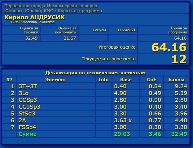 Российские соревнования сезона 2019-2020 (общая)  - Страница 2 Eao_aa49
