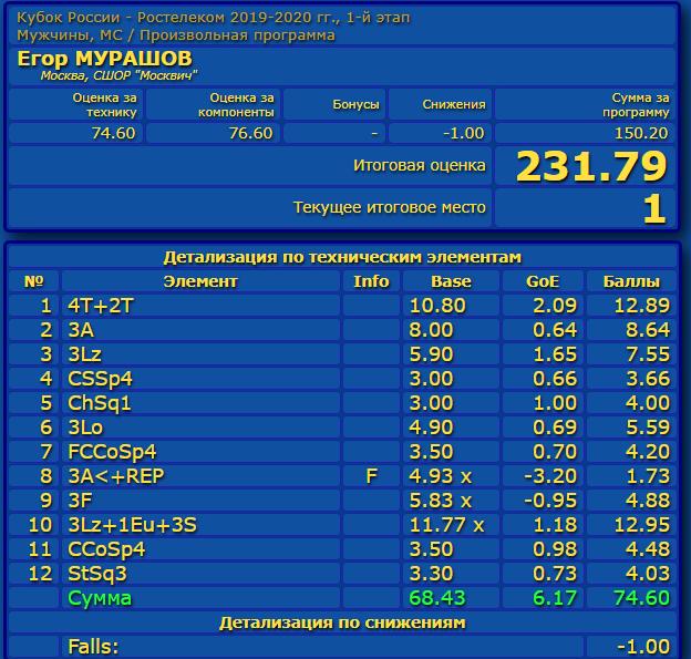 Кубок России (все этапы и финал) 2019-2020 - Страница 2 Eao_aa67