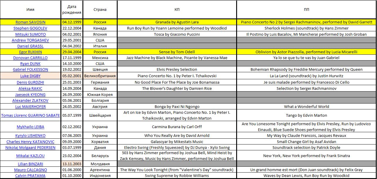 JGP - 1 этап. 22-25 августа. Братислава (Словакия) Micros10